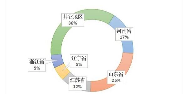 三角带厂家发布:目前市场上形成的实力雄厚的几大产业集群