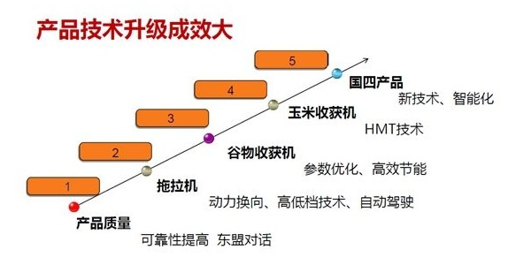 低速发展阶段行业特点1——三角带厂家